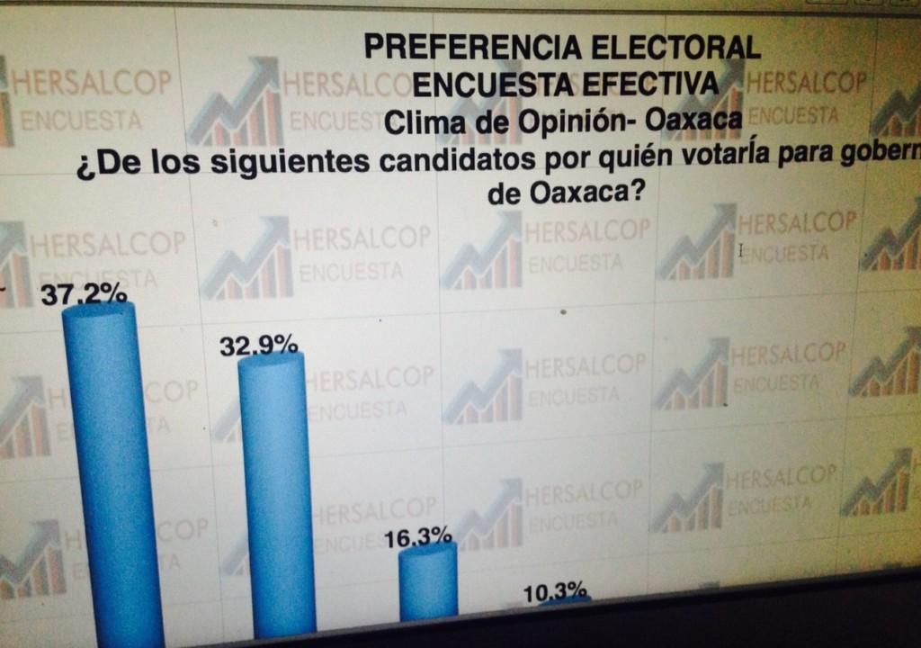Encuesta Gobernador de Oaxaca