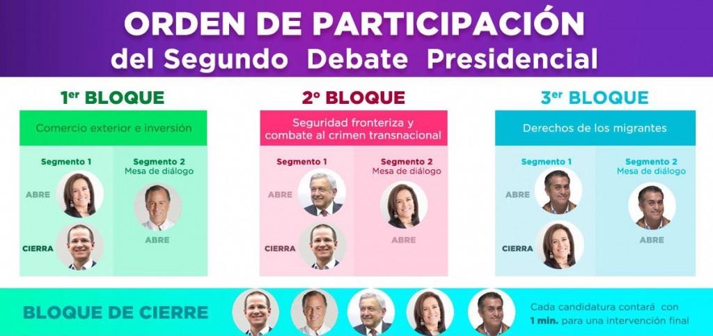 Así participarán los presidenciables en el segundo debate