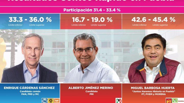 En gubernaturas, conteo rápido da triunfo a Barbosa en Puebla, mientras encuestas dan amplia ventaja a Bonilla; ambos de Morena