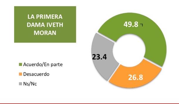 CRÓNICA EXPRÉS: Ivette Morán tiene aceptación más firme que el gobernador Alejandro Murat