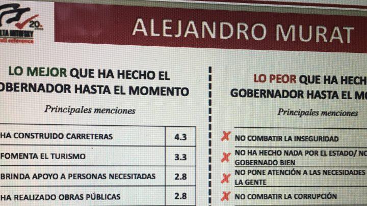 CRÓNICA EXPRÉS: Alejandro Murat, lo mejor y lo peor que ha hecho